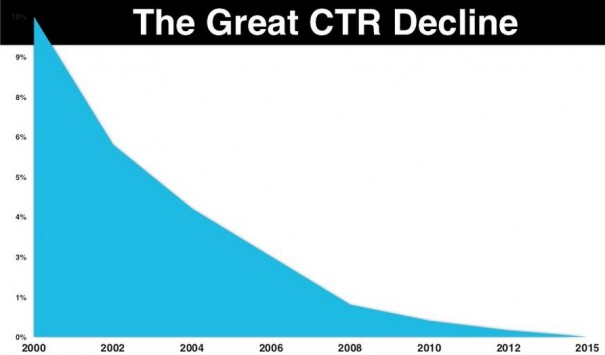 The-Great-CTR-Decline-605x355